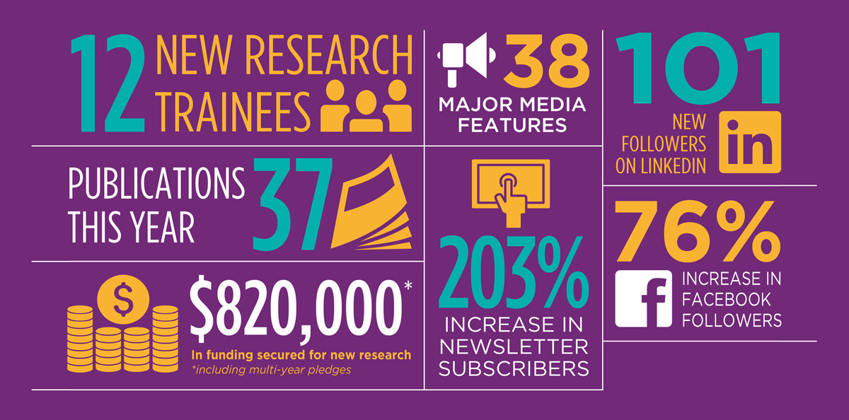HRI statistics in an infographic